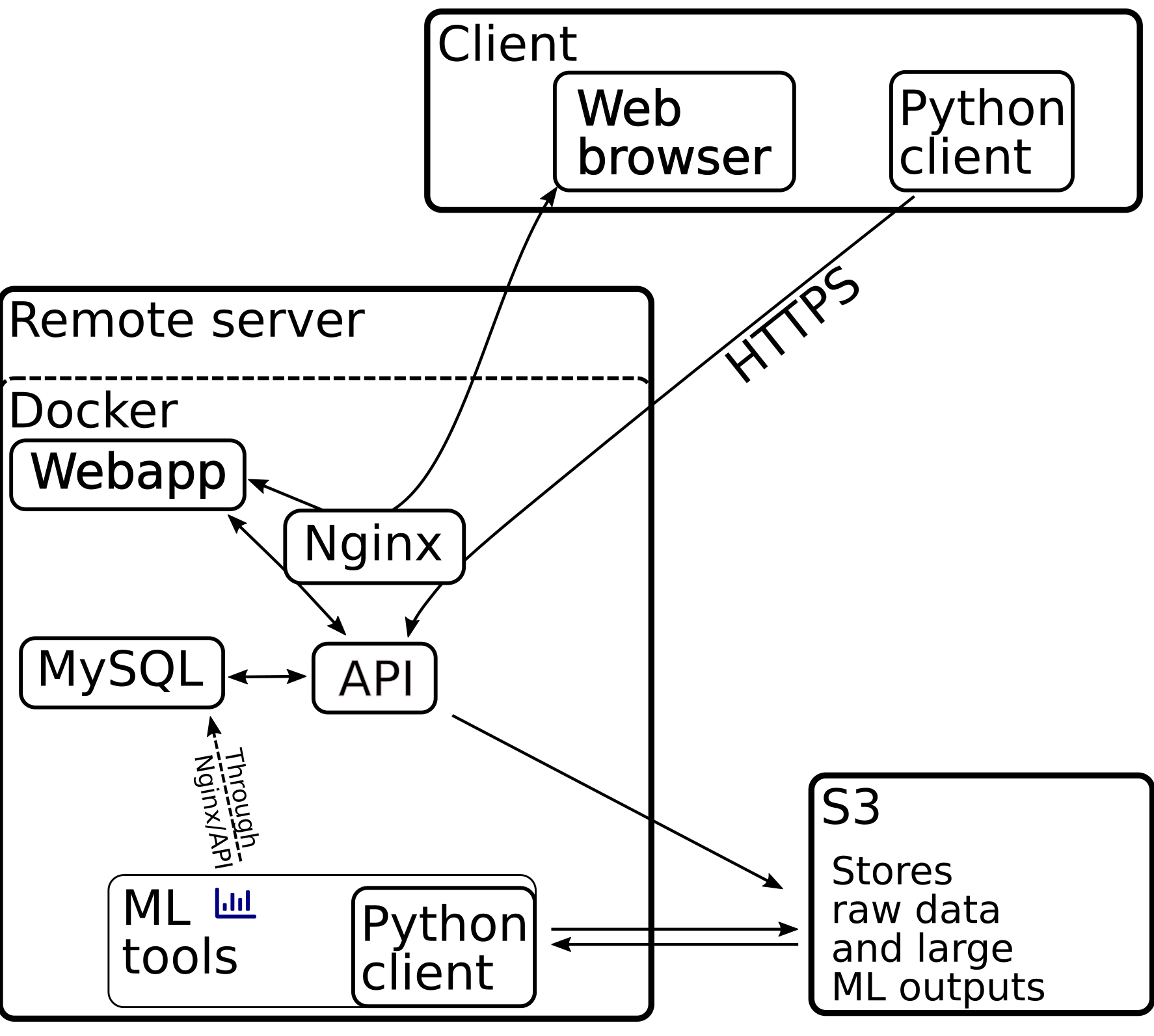 Schematics of the web server services